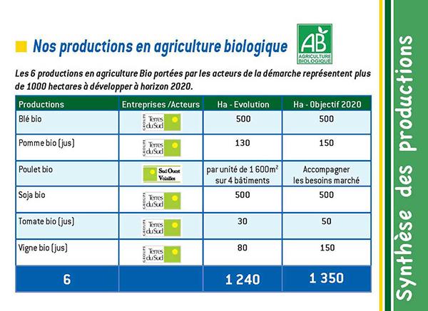 Productions-en-agriculture-